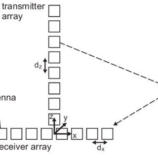 Realized 24 GHz digital beamforming radar sensor with