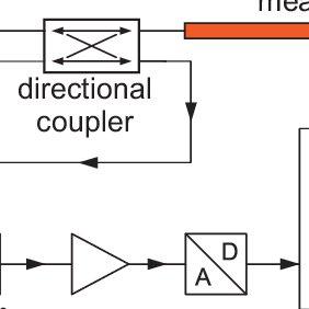 Block diagram of a PLL stabilized K-band FMCW radar
