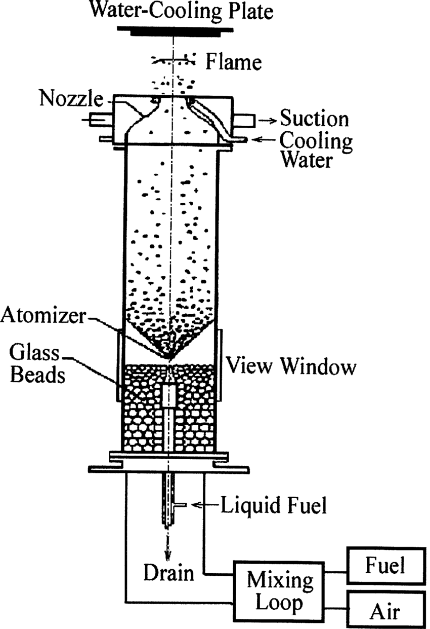 Schematic diagtram of the stagnation-point spray burner