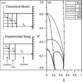 (PDF) Laminar diffusion flames in a multiport burner