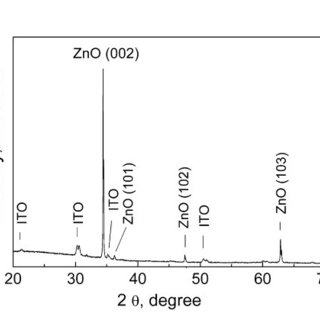 Raman spectrum of ZnO nanorod layer deposited by chemical