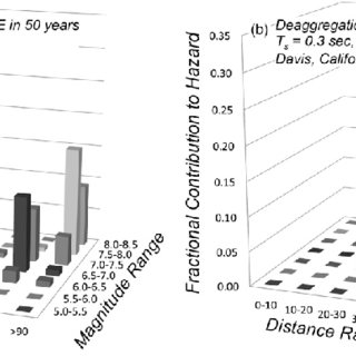 Time histories of seismic coefficients by deconvolution