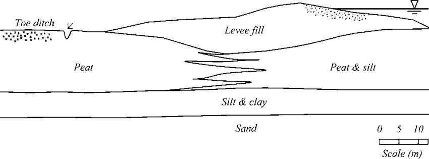 levee cross section diagram plc star delta starter wiring of at sherman island download scientific