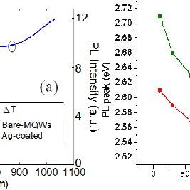 (a) An AFM image of the Ag-coated sample. (b) An AFM line