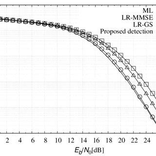 (PDF) An imprived quantization scheme for lattice