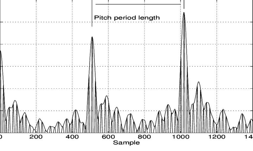 Correlation of high frequency pitch period template with
