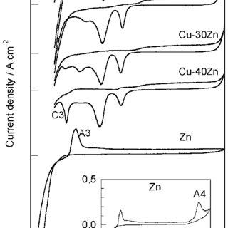 (PDF) Passivity and Corrosion of Cu–xZn (x = 10–40 wt
