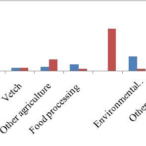 Schematic characterization of village economic