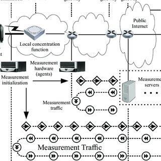 (PDF) Concept for a measurement management system for