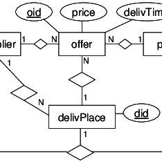 (PDF) Transformation of XML data into XML normal form