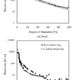the variation of resistivity with the degree of saturation [ 680 x 1165 Pixel ]