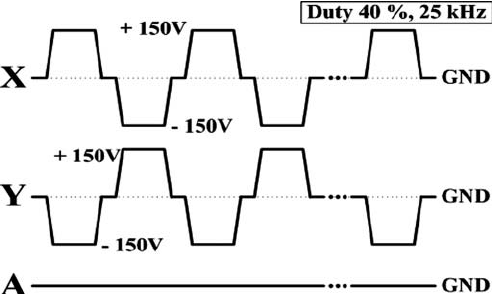 Schematic diagram of sustain driving waveform for panel