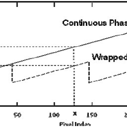 Plots of the true and wrapped phase of Equation 1. The