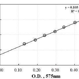 (PDF) Enzyme Activity and Beating Properties for