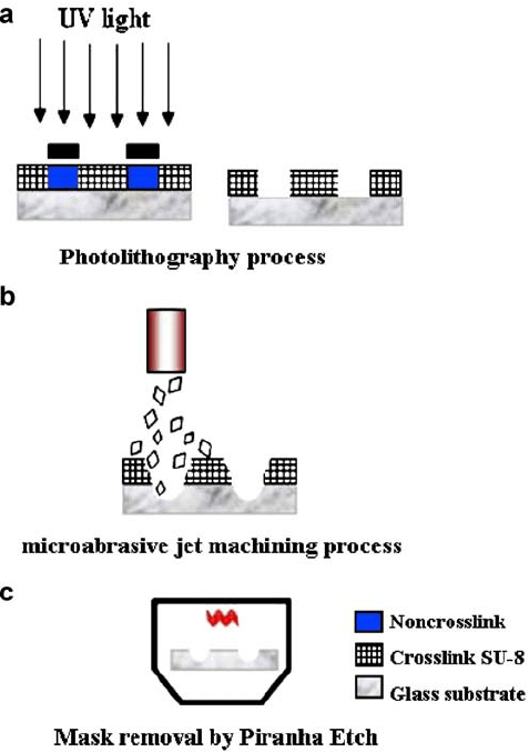 Process flow of the micropatterning process on glass using