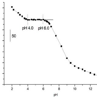 pH stabilization range of the poly(aniline) solid contact