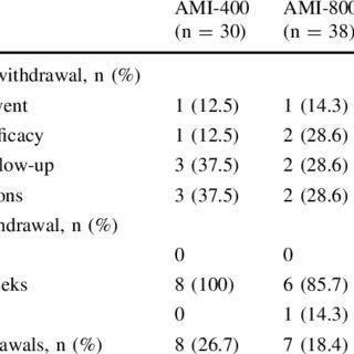 (PDF) A 6-Week, Randomized, Multicentre, Open-Label Study
