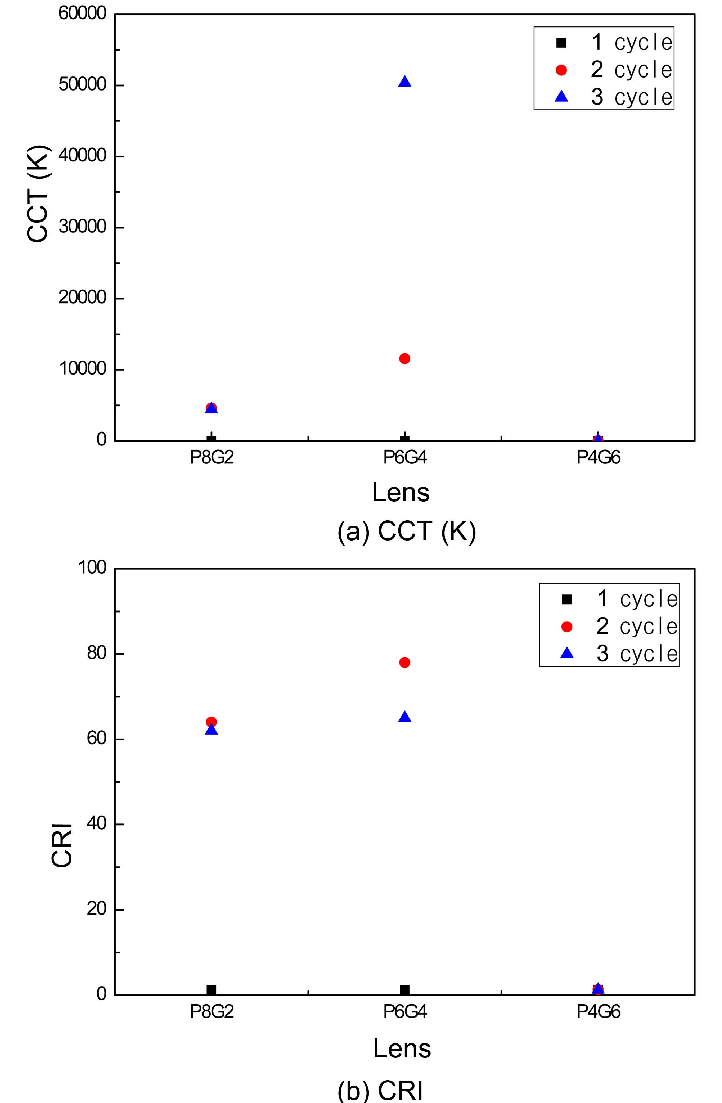 medium resolution of optic properties of the color conversion lens as coating numbers