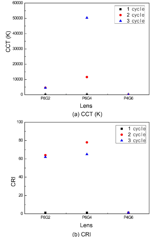 small resolution of optic properties of the color conversion lens as coating numbers