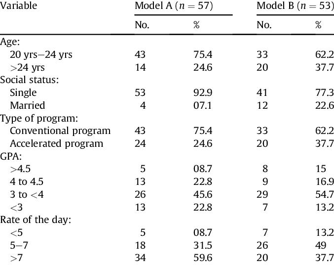 Demographic characteristics of participants per each