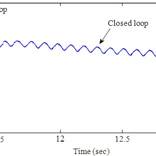 Block Diagram of a PID Controller in Closed-loop