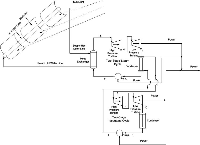 Schematic diagram of integrated parabolic-trough solar