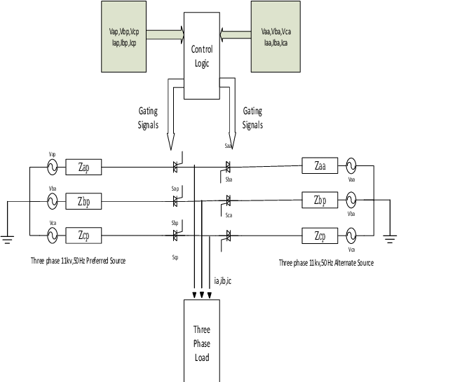 Circuit of Three Phase Static Transfer Switch System