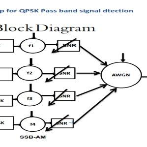 Block Diagram of FM Modulator The FM modulator consists of