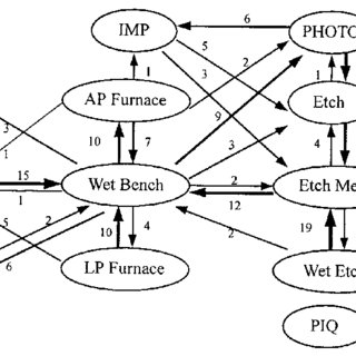 (PDF) Systematic layout planning: A study on semiconductor