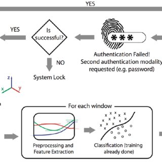 High level overview of VR authentication mechanism using