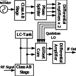 (PDF) A Zero-IF sub-harmonic mixer with high LO-RF