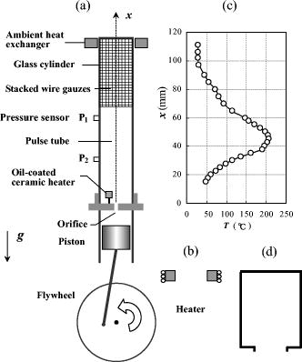 Schematic drawing of our experimental setup. (a) Pulse