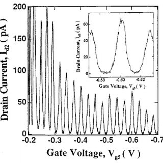 Schematic diagram, as a function of gate voltage, ͑ a ͒