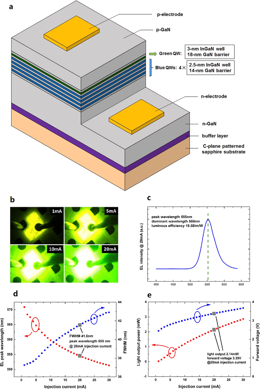 hight resolution of structure and performance of a yellow green light emitting diode led with