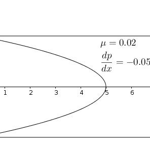 Transonic shock wave/boundary layer interaction with