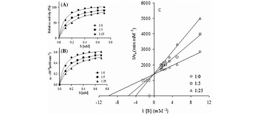 Enzyme kinetics for BSA (A) is the plot of % activity