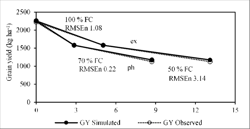 Effect of cumulative drought stress for photosynthesis (ph