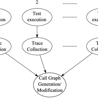 (PDF) A Dependency Graph Generation Process for Client
