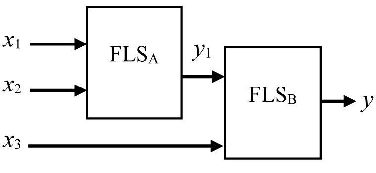 Fuzzy Logic System Fig. 3. Hierarchical Fuzzy System