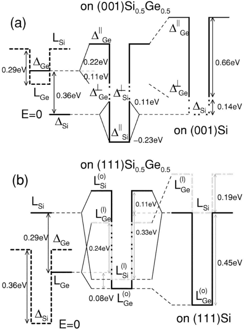 small resolution of conduction band offset diagrams for a 001 and b 111 oriented si ge download scientific diagram