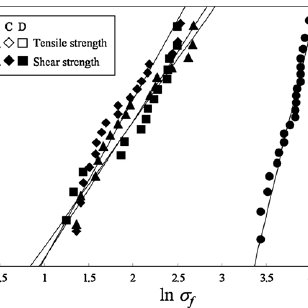 Weibull plot of shear strength and tensile strength of SU