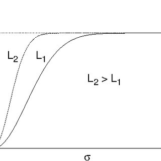 (PDF) Statistical Physics of Fracture, Friction and Earthquake