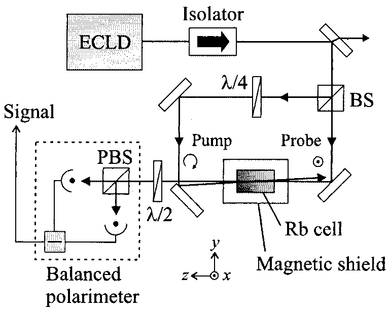 Schematic diagram of the experimental setup. ECLD