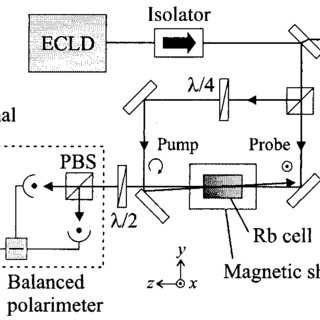 (PDF) Frequency Stabilization of a Laser Diode with Use of
