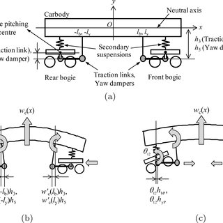 Coupling of carbody vertical bending and bogie