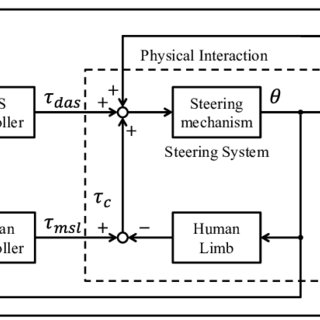 Block diagram of a driver-steering system with a DAS. The