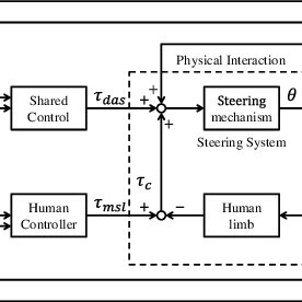 (PDF) Shared Authority Mode: Connecting Automated and