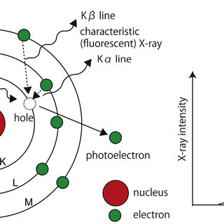 (PDF) Applications of X-ray fluorescence analysis (XRF) to