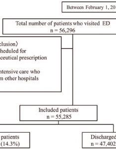 Patient flow diagram ed emergency department doi journal pone also download rh researchgate