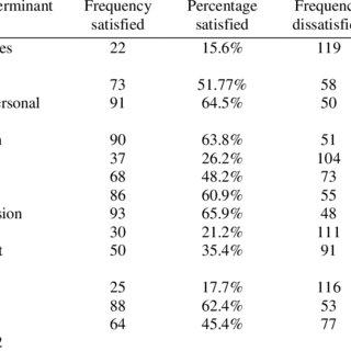 (PDF) Job satisfaction among public sector nurses in